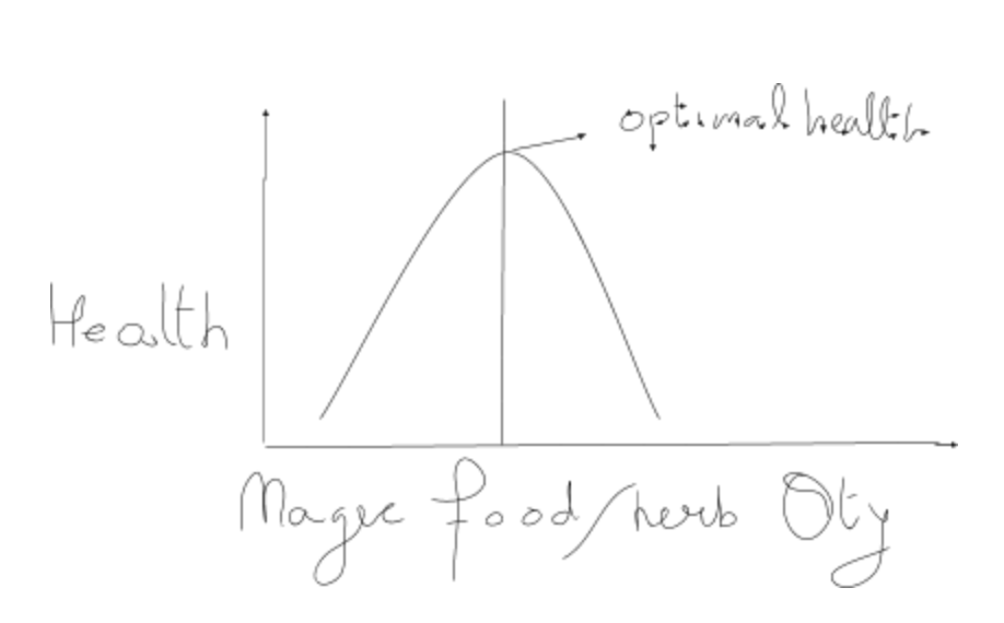 Non-linear relationship between health and quantity of food/herbs/drugs